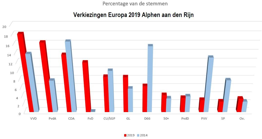 Zo stemde Alphen aan den Rijn